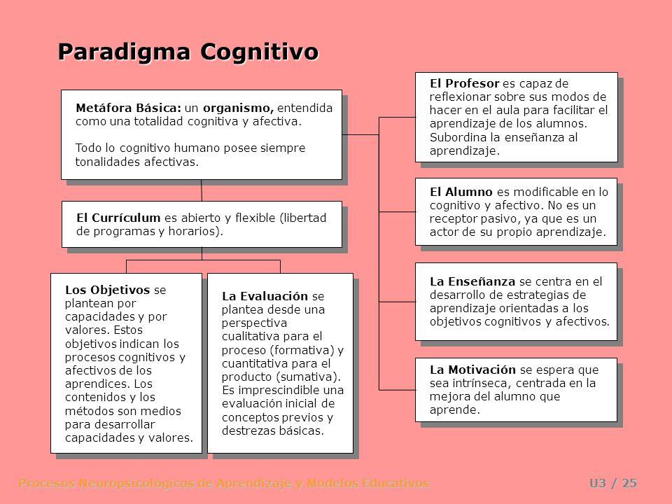 Procesos Neuropsicológicos de Aprendizaje y Modelos Educativos U3 / 24 Los aprendizaje por recepción y por descubrimiento se hallan en un continuo sep
