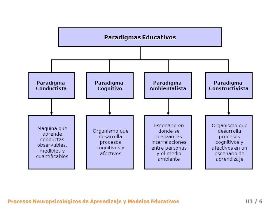 Procesos Neuropsicológicos de Aprendizaje y Modelos Educativos U3 / 6 Paradigmas Educativos Paradigma Conductista Paradigma Cognitivo Paradigma Ambientalista Paradigma Constructivista Máquina que aprende conductas observables, medibles y cuantificables Organismo que desarrolla procesos cognitivos y afectivos Escenario en donde se realizan las interrelaciones entre personas y el medio ambiente Organismo que desarrolla procesos cognitivos y afectivos en un escenario de aprendizaje
