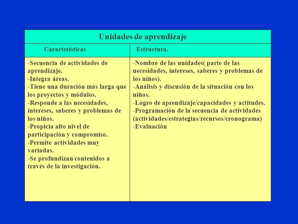 Unidades de aprendizaje Características Estructura.