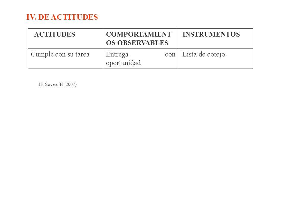 IV. DE ACTITUDES ACTITUDESCOMPORTAMIENT OS OBSERVABLES INSTRUMENTOS Cumple con su tareaEntrega con oportunidad Lista de cotejo. (F. Sovero H.2007)