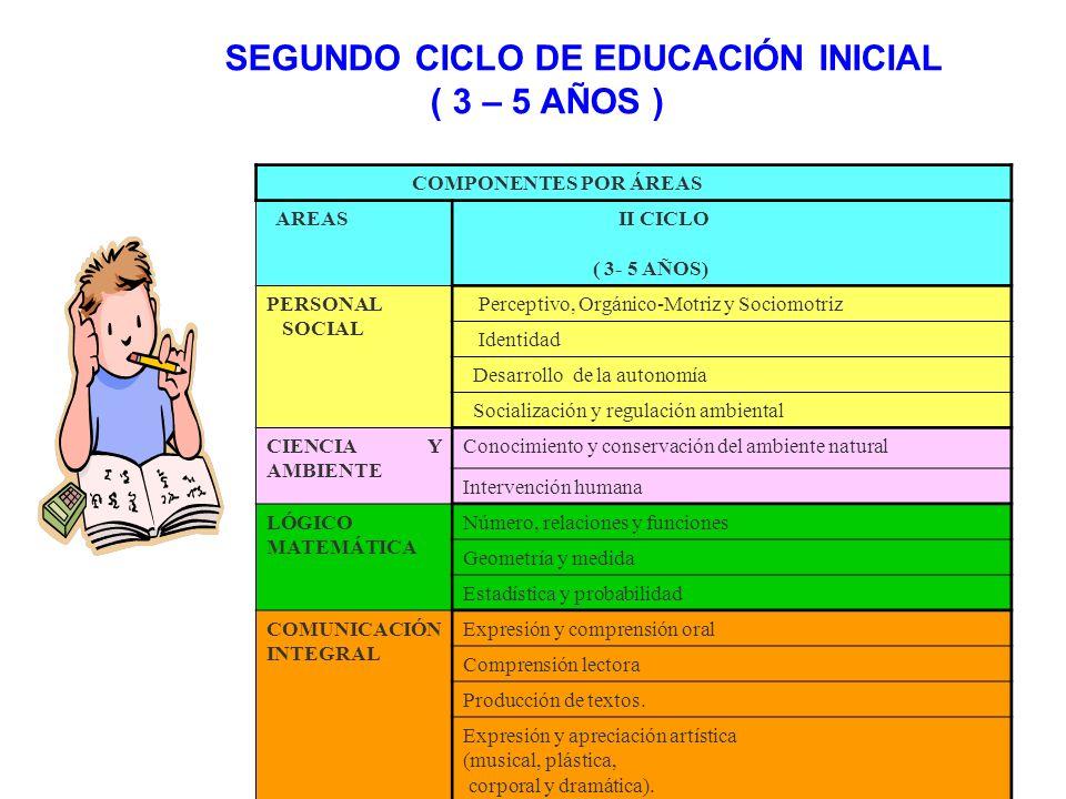 Todas las unidades didácticas deben considera los siguientes aspectos: Determinar y contextualizar los temas que orientaran la práctica educativa.