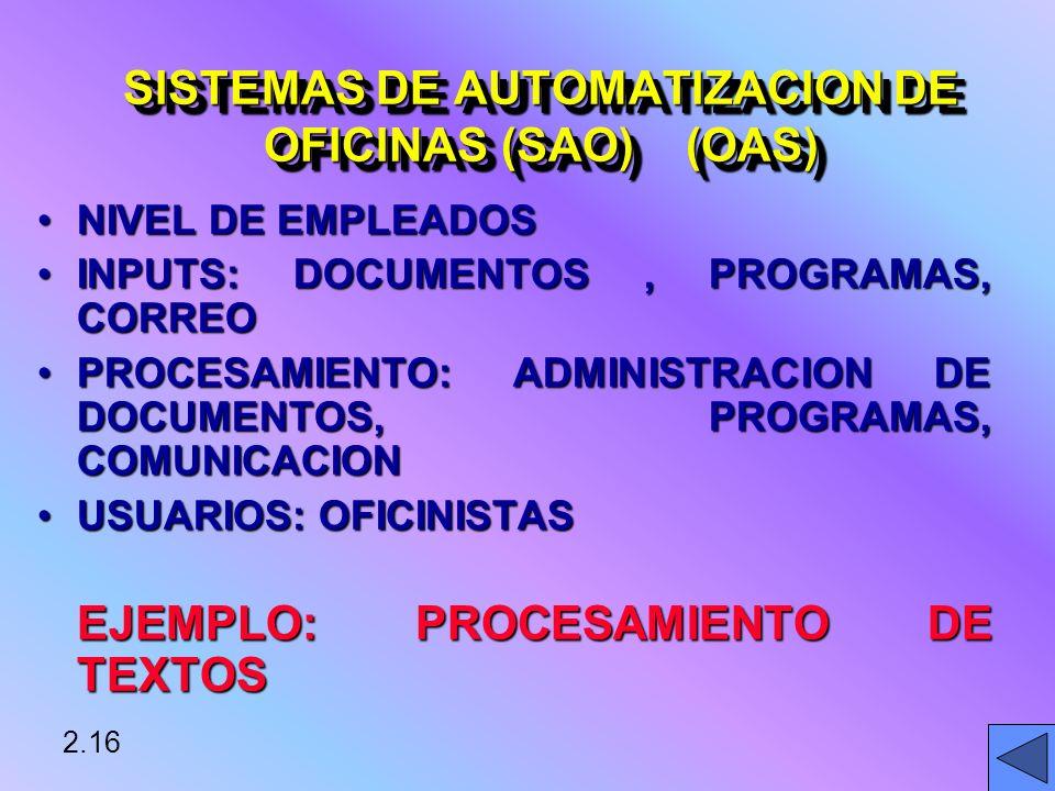 NIVEL DE EMPLEADOSNIVEL DE EMPLEADOS INPUTS: DOCUMENTOS, PROGRAMAS, CORREOINPUTS: DOCUMENTOS, PROGRAMAS, CORREO PROCESAMIENTO: ADMINISTRACION DE DOCUMENTOS, PROGRAMAS, COMUNICACIONPROCESAMIENTO: ADMINISTRACION DE DOCUMENTOS, PROGRAMAS, COMUNICACION USUARIOS: OFICINISTASUSUARIOS: OFICINISTAS EJEMPLO: PROCESAMIENTO DE TEXTOS 2.16 SISTEMAS DE AUTOMATIZACION DE OFICINAS (SAO) (OAS)