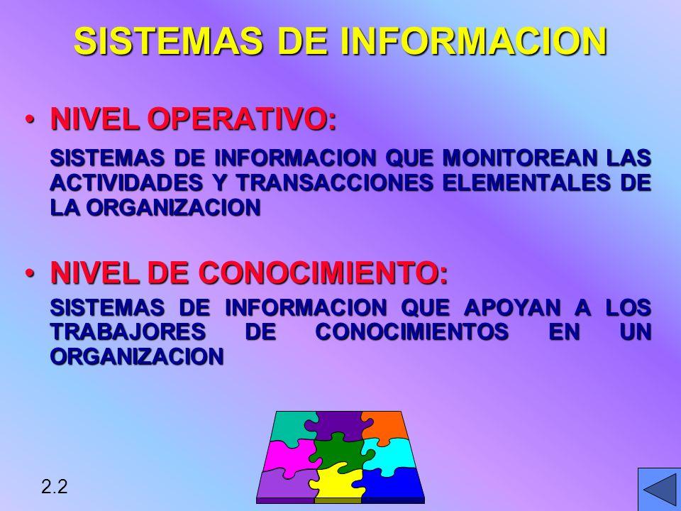 SISTEMAS DE INFORMACION NIVEL OPERATIVO:NIVEL OPERATIVO: SISTEMAS DE INFORMACION QUE MONITOREAN LAS ACTIVIDADES Y TRANSACCIONES ELEMENTALES DE LA ORGANIZACION NIVEL DE CONOCIMIENTO:NIVEL DE CONOCIMIENTO: SISTEMAS DE INFORMACION QUE APOYAN A LOS TRABAJORES DE CONOCIMIENTOS EN UN ORGANIZACION * 2.2