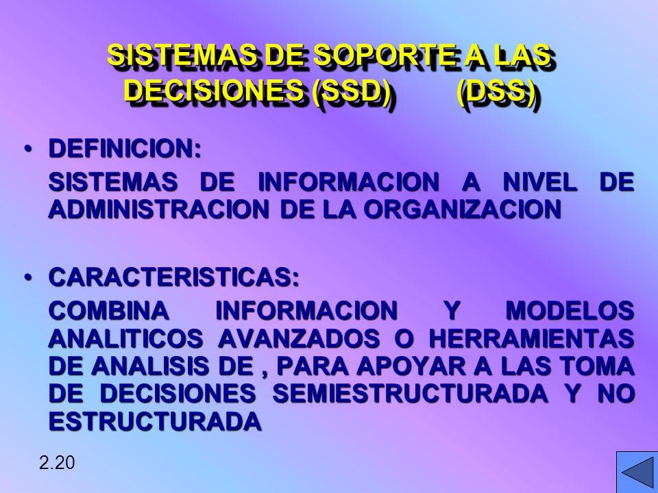 DEFINICION:DEFINICION: SISTEMAS DE INFORMACION A NIVEL DE ADMINISTRACION DE LA ORGANIZACION CARACTERISTICAS:CARACTERISTICAS: COMBINA INFORMACION Y MODELOS ANALITICOS AVANZADOS O HERRAMIENTAS DE ANALISIS DE, PARA APOYAR A LAS TOMA DE DECISIONES SEMIESTRUCTURADA Y NO ESTRUCTURADA 2.20 SISTEMAS DE SOPORTE A LAS DECISIONES (SSD) (DSS)