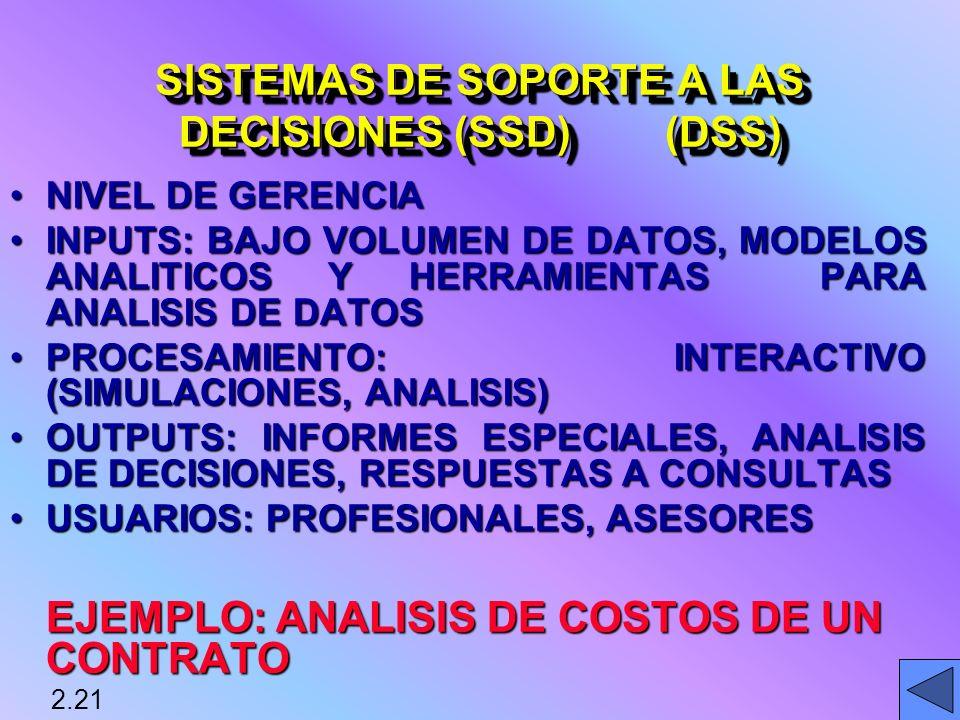 NIVEL DE GERENCIANIVEL DE GERENCIA INPUTS: BAJO VOLUMEN DE DATOS, MODELOS ANALITICOS Y HERRAMIENTAS PARA ANALISIS DE DATOSINPUTS: BAJO VOLUMEN DE DATOS, MODELOS ANALITICOS Y HERRAMIENTAS PARA ANALISIS DE DATOS PROCESAMIENTO: INTERACTIVO (SIMULACIONES, ANALISIS)PROCESAMIENTO: INTERACTIVO (SIMULACIONES, ANALISIS) OUTPUTS: INFORMES ESPECIALES, ANALISIS DE DECISIONES, RESPUESTAS A CONSULTASOUTPUTS: INFORMES ESPECIALES, ANALISIS DE DECISIONES, RESPUESTAS A CONSULTAS USUARIOS: PROFESIONALES, ASESORESUSUARIOS: PROFESIONALES, ASESORES EJEMPLO: ANALISIS DE COSTOS DE UN CONTRATO SISTEMAS DE SOPORTE A LAS DECISIONES (SSD) (DSS) 2.21