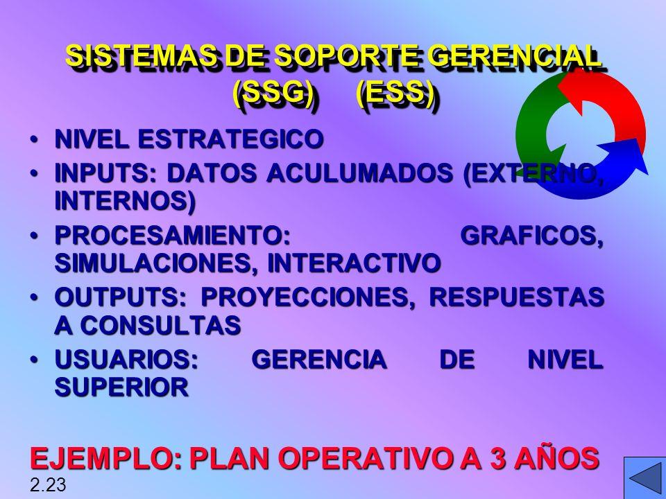NIVEL ESTRATEGICONIVEL ESTRATEGICO INPUTS: DATOS ACULUMADOS (EXTERNO, INTERNOS)INPUTS: DATOS ACULUMADOS (EXTERNO, INTERNOS) PROCESAMIENTO: GRAFICOS, SIMULACIONES, INTERACTIVOPROCESAMIENTO: GRAFICOS, SIMULACIONES, INTERACTIVO OUTPUTS: PROYECCIONES, RESPUESTAS A CONSULTASOUTPUTS: PROYECCIONES, RESPUESTAS A CONSULTAS USUARIOS: GERENCIA DE NIVEL SUPERIORUSUARIOS: GERENCIA DE NIVEL SUPERIOR EJEMPLO: PLAN OPERATIVO A 3 AÑOS 2.23