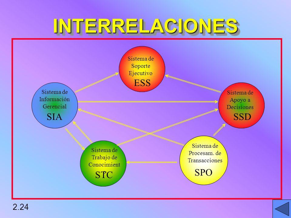2.24 INTERRELACIONESINTERRELACIONES SPO STC SIASSD ESS Sistema de Soporte Ejecutivo Sistema de Información Gerencial Sistema de Trabajo de Conocimient o Sistema de Procesam.