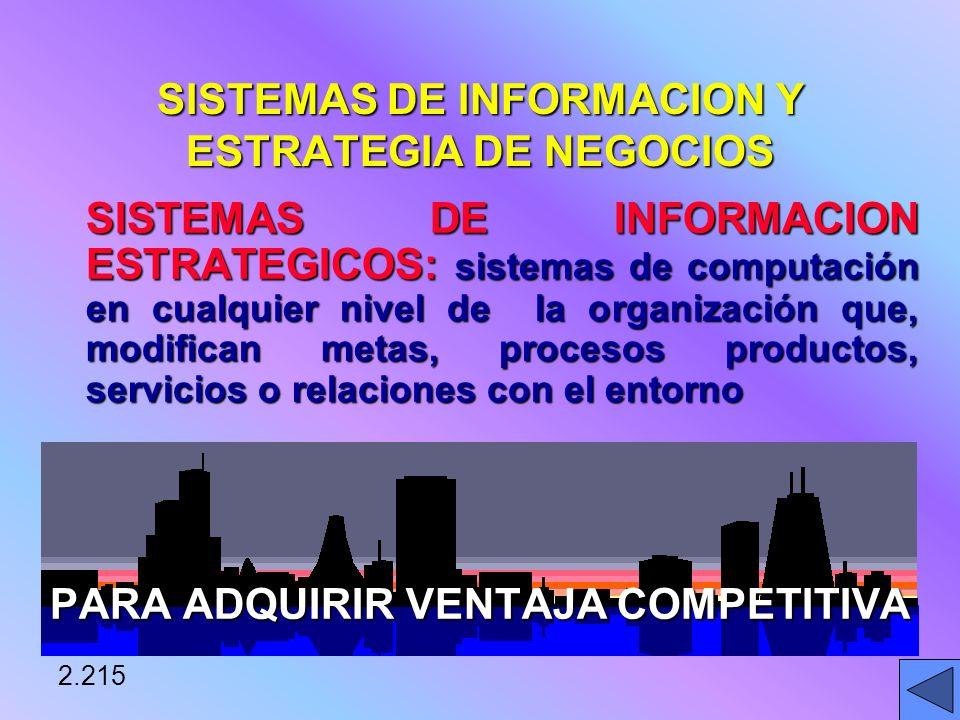 SISTEMAS DE INFORMACION Y ESTRATEGIA DE NEGOCIOS SISTEMAS DE INFORMACION ESTRATEGICOS: sistemas de computación en cualquier nivel de la organización que, modifican metas, procesos productos, servicios o relaciones con el entorno PARA ADQUIRIR VENTAJA COMPETITIVA 2.215