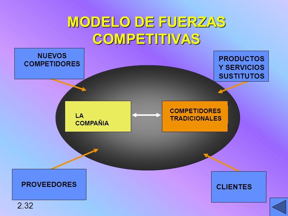 MODELO DE FUERZAS COMPETITIVAS LA COMPAÑIA COMPETIDORES TRADICIONALES NUEVOS COMPETIDORES PROVEEDORES CLIENTES PRODUCTOS Y SERVICIOS SUSTITUTOS 2.32