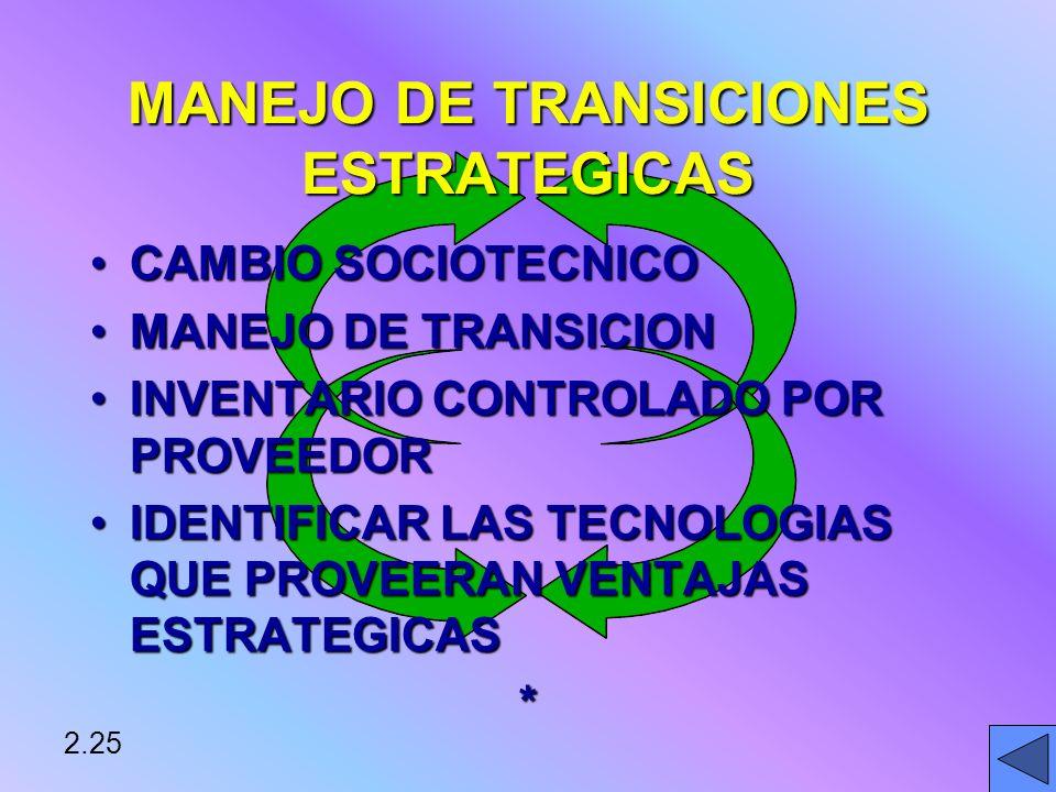 MANEJO DE TRANSICIONES ESTRATEGICAS CAMBIO SOCIOTECNICOCAMBIO SOCIOTECNICO MANEJO DE TRANSICIONMANEJO DE TRANSICION INVENTARIO CONTROLADO POR PROVEEDORINVENTARIO CONTROLADO POR PROVEEDOR IDENTIFICAR LAS TECNOLOGIAS QUE PROVEERAN VENTAJAS ESTRATEGICASIDENTIFICAR LAS TECNOLOGIAS QUE PROVEERAN VENTAJAS ESTRATEGICAS* 2.25