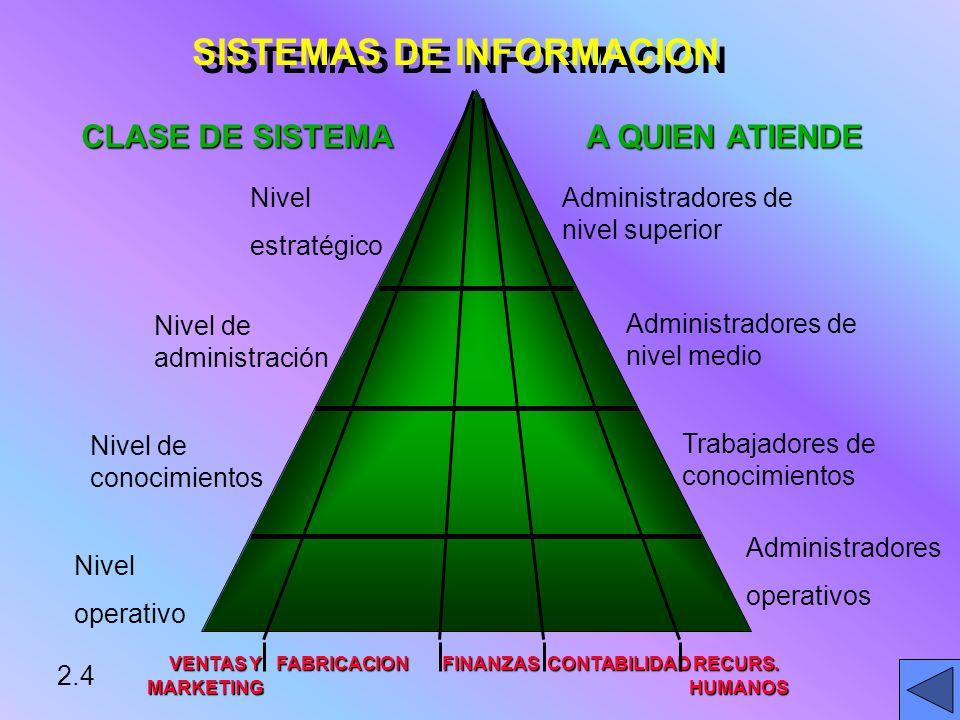 SISTEMAS DE INFORMACION VENTAS Y FABRICACION FINANZAS CONTABILIDAD RECURS.