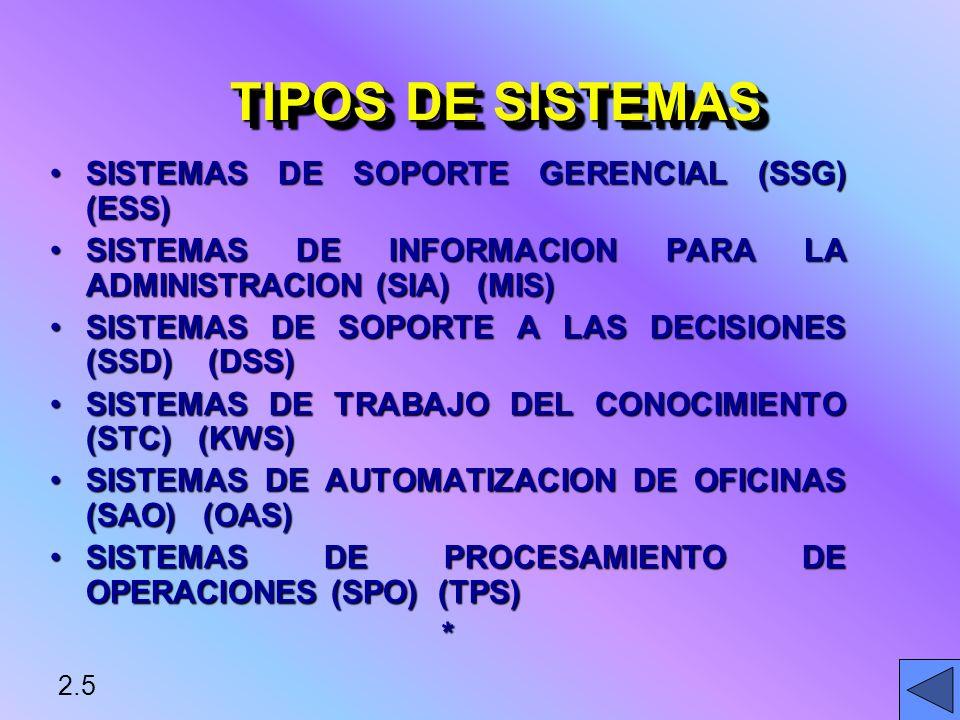 2.5 TIPOS DE SISTEMAS SISTEMAS DE SOPORTE GERENCIAL (SSG) (ESS)SISTEMAS DE SOPORTE GERENCIAL (SSG) (ESS) SISTEMAS DE INFORMACION PARA LA ADMINISTRACION (SIA) (MIS)SISTEMAS DE INFORMACION PARA LA ADMINISTRACION (SIA) (MIS) SISTEMAS DE SOPORTE A LAS DECISIONES (SSD) (DSS)SISTEMAS DE SOPORTE A LAS DECISIONES (SSD) (DSS) SISTEMAS DE TRABAJO DEL CONOCIMIENTO (STC) (KWS)SISTEMAS DE TRABAJO DEL CONOCIMIENTO (STC) (KWS) SISTEMAS DE AUTOMATIZACION DE OFICINAS (SAO) (OAS)SISTEMAS DE AUTOMATIZACION DE OFICINAS (SAO) (OAS) SISTEMAS DE PROCESAMIENTO DE OPERACIONES (SPO) (TPS)SISTEMAS DE PROCESAMIENTO DE OPERACIONES (SPO) (TPS)*