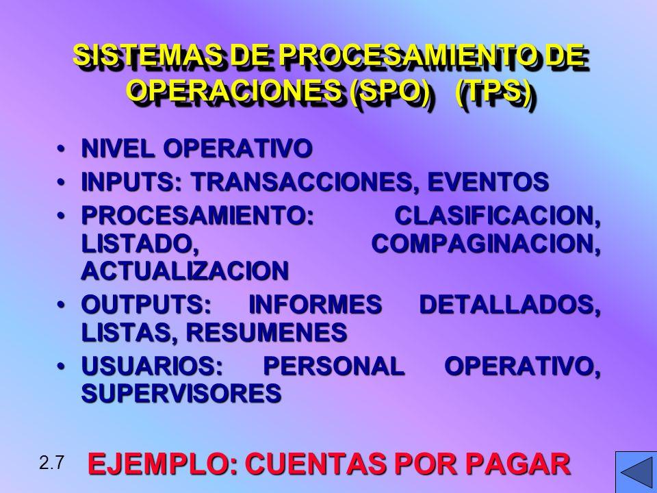 NIVEL OPERATIVONIVEL OPERATIVO INPUTS: TRANSACCIONES, EVENTOSINPUTS: TRANSACCIONES, EVENTOS PROCESAMIENTO: CLASIFICACION, LISTADO, COMPAGINACION, ACTUALIZACIONPROCESAMIENTO: CLASIFICACION, LISTADO, COMPAGINACION, ACTUALIZACION OUTPUTS: INFORMES DETALLADOS, LISTAS, RESUMENESOUTPUTS: INFORMES DETALLADOS, LISTAS, RESUMENES USUARIOS: PERSONAL OPERATIVO, SUPERVISORESUSUARIOS: PERSONAL OPERATIVO, SUPERVISORES EJEMPLO: CUENTAS POR PAGAR SISTEMAS DE PROCESAMIENTO DE OPERACIONES (SPO) (TPS) 2.7