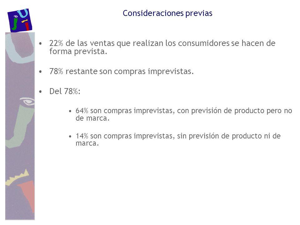 Consideraciones previas 22% de las ventas que realizan los consumidores se hacen de forma prevista. 78% restante son compras imprevistas. Del 78%: 64%