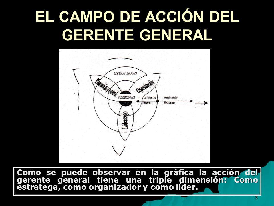 3 EL CAMPO DE ACCIÓN DEL GERENTE GENERAL Como se puede observar en la gráfica la acción del gerente general tiene una triple dimensión: Como estratega