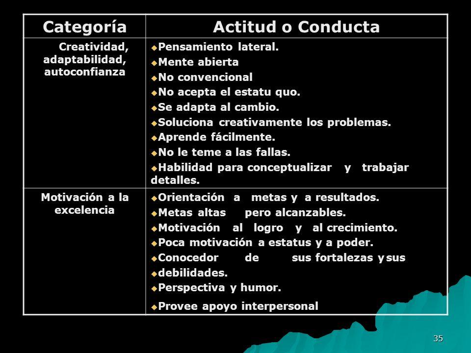 35 Categoría Actitud o Conducta Creatividad, adaptabilidad, autoconfianza Creatividad, adaptabilidad, autoconfianza Pensamiento lateral. Pensamiento l