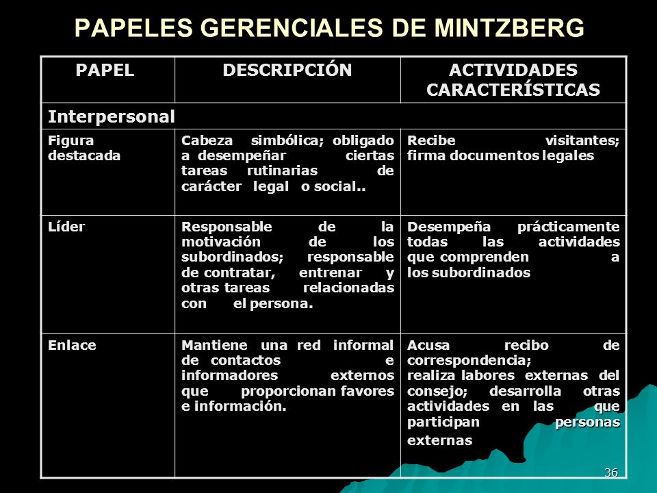 36 PAPELES GERENCIALES DE MINTZBERG PAPELDESCRIPCIÓN ACTIVIDADES CARACTERÍSTICAS Interpersonal Figura destacada Cabeza simbólica; obligado a desempeña