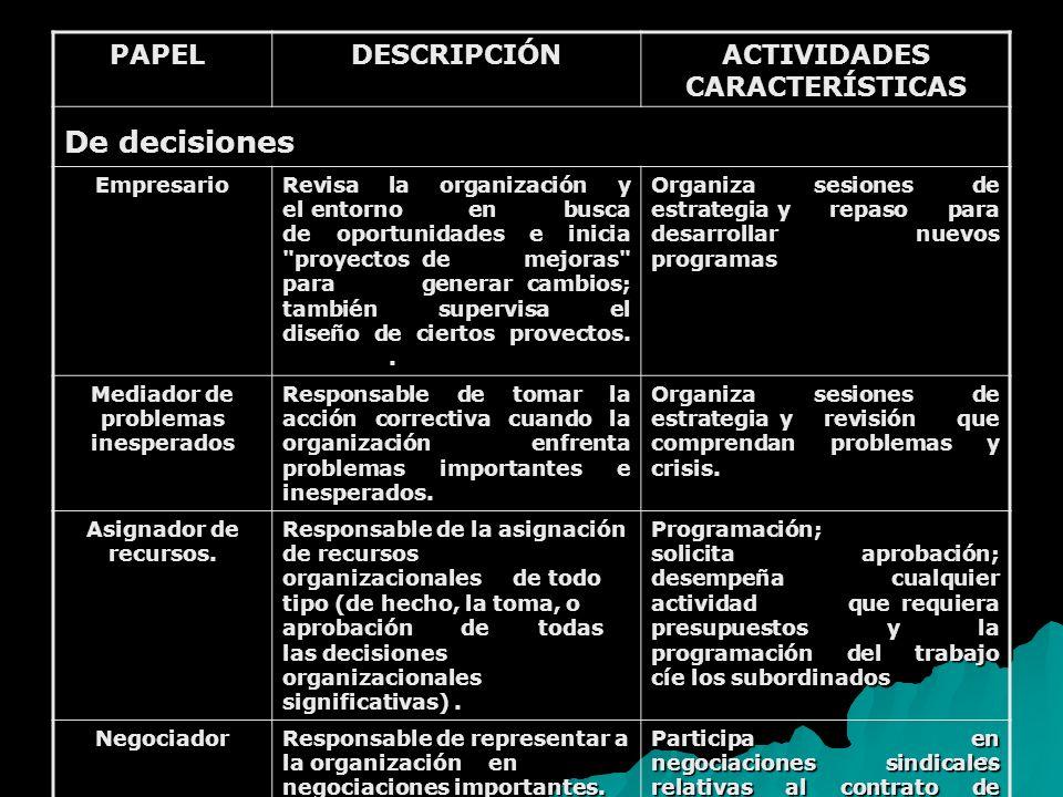 38 PAPELDESCRIPCIÓN ACTIVIDADES CARACTERÍSTICAS De decisiones Empresario Revisa la organización y el entorno en busca de oportunidades e inicia