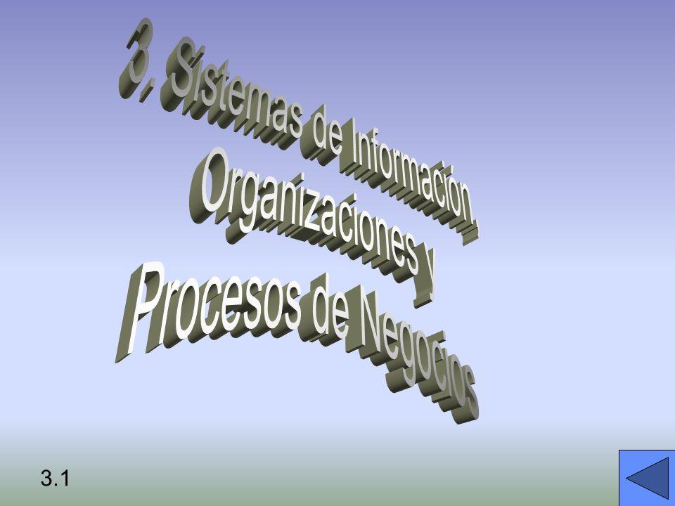 FACTORES MEDIADORES: Entorno Cultura Estructura Procedmientos estándar Politica Decisiones Gerenciales Casualidad Organizaciones y los Sistemas de Información ORGANIZACIONES TECNOLOGÍA DE LA INFORMACIÓN 3.2