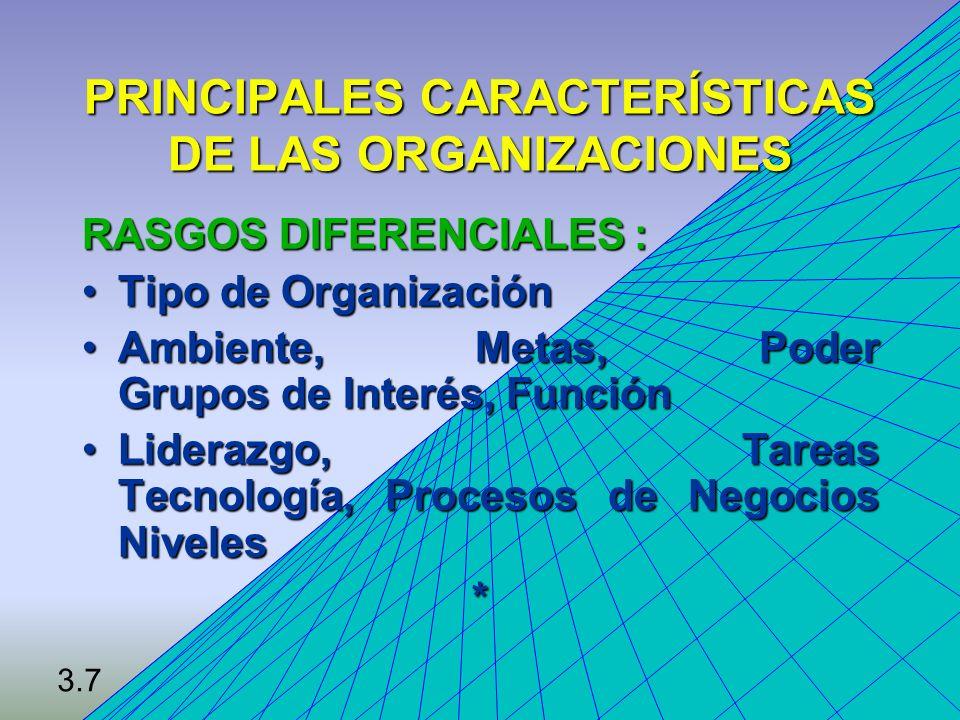 ESTRUCTURAS ORGANIZACIONALES EMPRESARIAL : Negocios que inicianEMPRESARIAL : Negocios que inician BUROCRACIA MECÁNICA: Empresa fabril medianaBUROCRACIA MECÁNICA: Empresa fabril mediana BUROCRACIA CON DIVISIONES: Compañías grandesBUROCRACIA CON DIVISIONES: Compañías grandes BUROCRACIA PROFESIONAL: Estudios, HospitalesBUROCRACIA PROFESIONAL: Estudios, Hospitales ADHOCRACIA: Empresas Consultoras.ADHOCRACIA: Empresas Consultoras.* 3.8