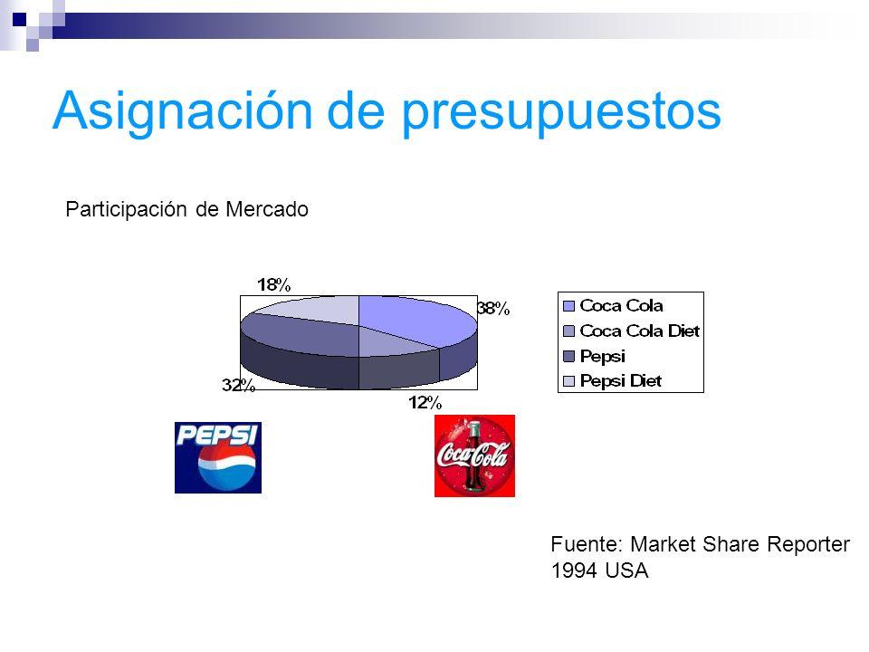 Asignación de presupuestos Participación de Mercado Fuente: Market Share Reporter 1994 USA