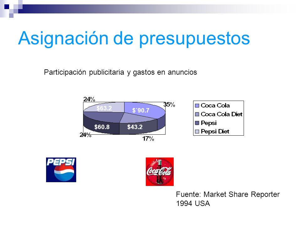 Asignación de presupuestos $63.2 $`90.7 $60.8$43.2 Participación publicitaria y gastos en anuncios Fuente: Market Share Reporter 1994 USA