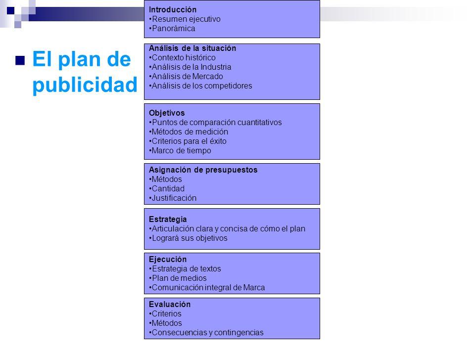 El plan de publicidad Introducción Resumen ejecutivo Panorámica Análisis de la situación Contexto histórico Análisis de la Industria Análisis de Merca