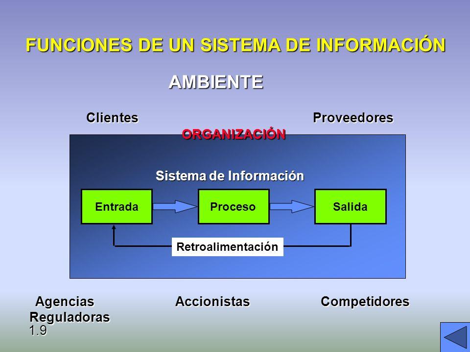 ¿QUE ES UN SISTEMA DE INFORMACION? CONJUNTO DE COMPONENTES INTERRELACIONADOS QUE REUNE (U OBTIENE), PROCESA, ALMACENA Y DISTRIBUYE INFORMACION PARA AP