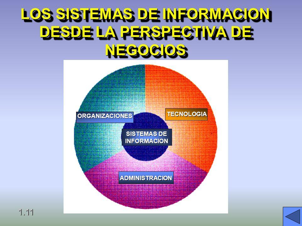 UN SISTEMA DE INFORMACION ES UNA SOLUCION ORGANIZACIONAL Y ADMINISTRATIVA, BASADA EN TECNOLOGIA DE INFORMACION, A UN RETO QUE SE PRESENTA EN EL ENTORN