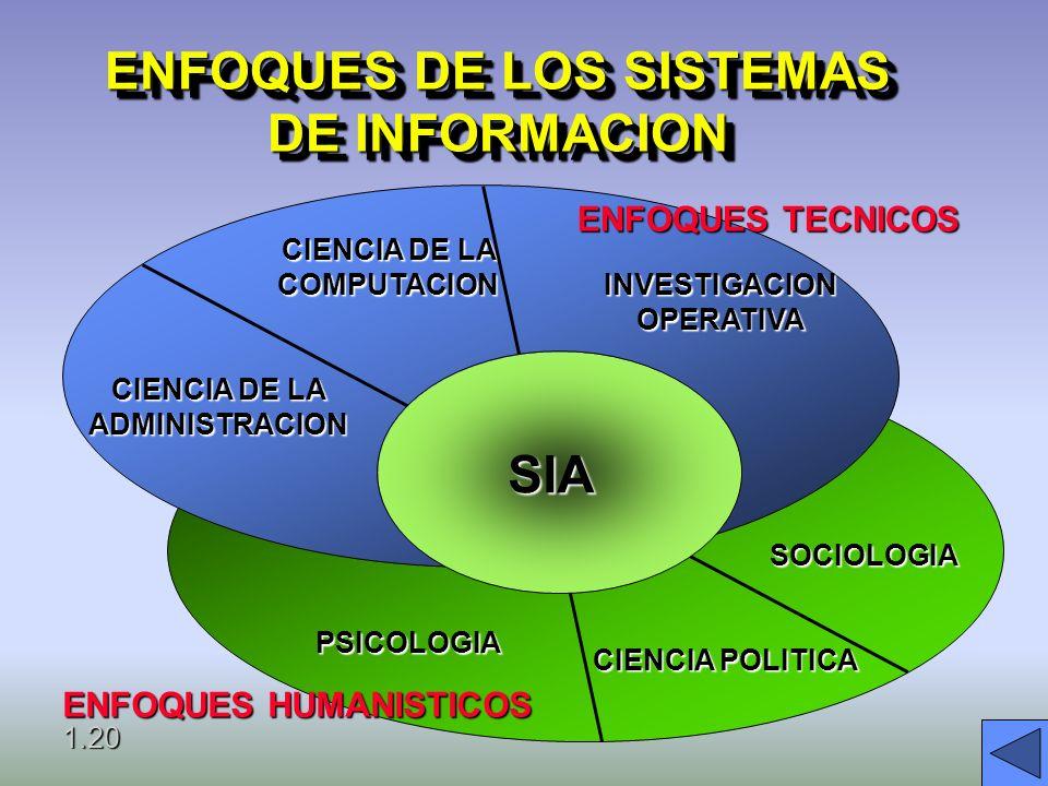 TECNOLOGÍA DE COMPUTADORAS HARDWAREHARDWARE SOFTWARESOFTWARE ALMACENAMIENTOALMACENAMIENTO COMUNICACIONESCOMUNICACIONES REDESREDES* 1.19
