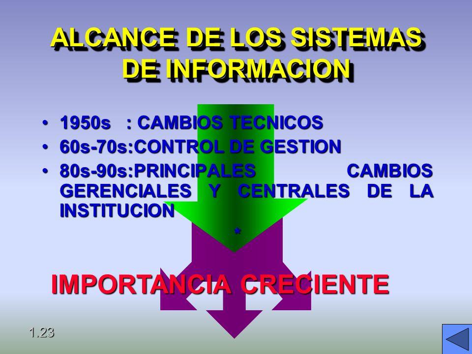 INTERDEPENCIA DE SISTEMAS NEGOCIO Estrategia Estrategia Normas Normas Procedimientos Procedimientos ORGANIZACION SISTEMA DE INFORMACION INTERDEPENDENC