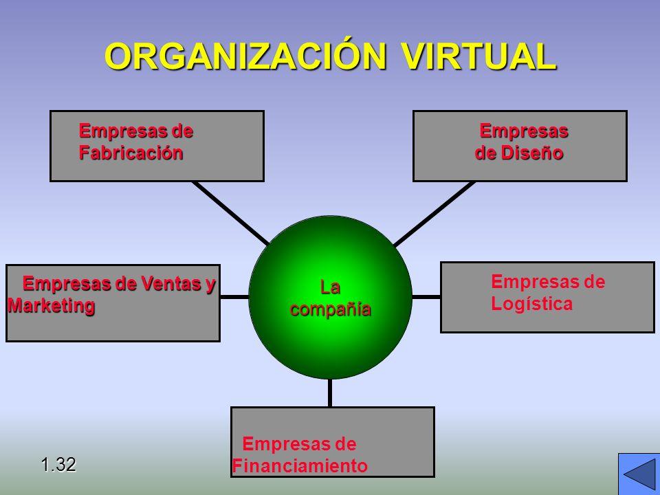 Negocios Electrónicos. Intraredes (Intranet): redes privadas basadas en tecnología de Internet, seguras.Intraredes (Intranet): redes privadas basadas