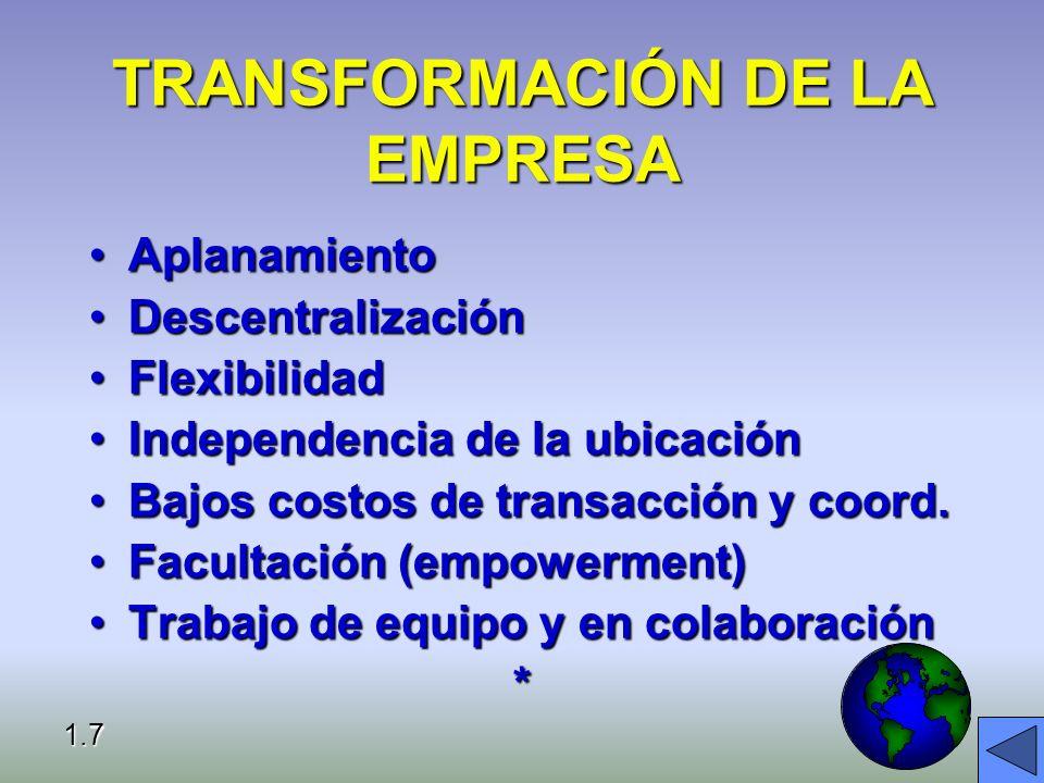 TRANSFORMACIÓN DE LA EMPRESA AplanamientoAplanamiento DescentralizaciónDescentralización FlexibilidadFlexibilidad Independencia de la ubicaciónIndependencia de la ubicación Bajos costos de transacción y coord.Bajos costos de transacción y coord.