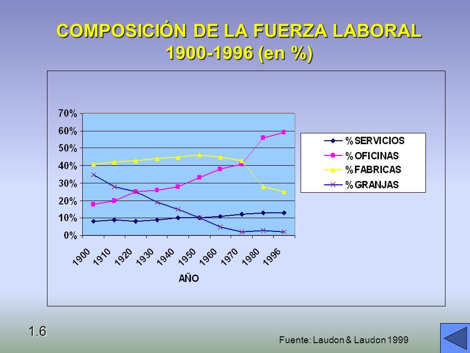 COMPOSICIÓN DE LA FUERZA LABORAL 1900-1996 (en %) 1.6 Fuente: Laudon & Laudon 1999
