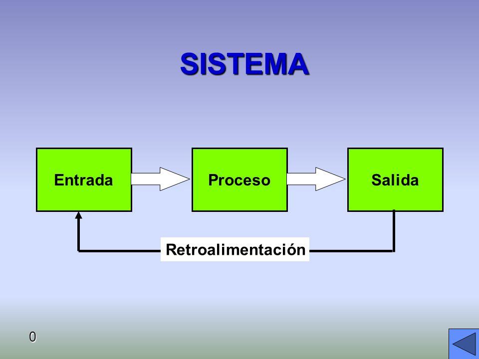 SISTEMA 0 EntradaSalidaProceso Retroalimentación