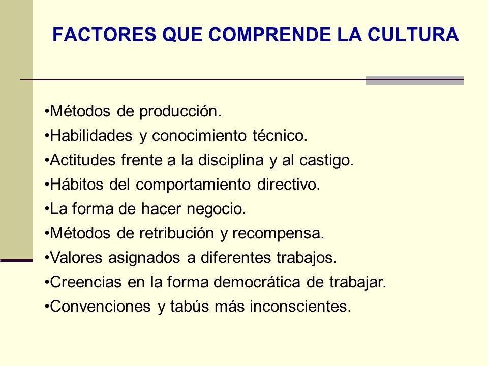 FACTORES QUE COMPRENDE LA CULTURA Métodos de producción. Habilidades y conocimiento técnico. Actitudes frente a la disciplina y al castigo. Hábitos de