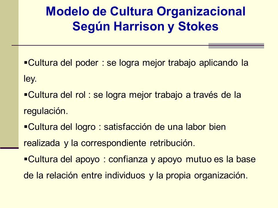 Modelo de Cultura Organizacional Según Harrison y Stokes Cultura del poder : se logra mejor trabajo aplicando la ley. Cultura del rol : se logra mejor