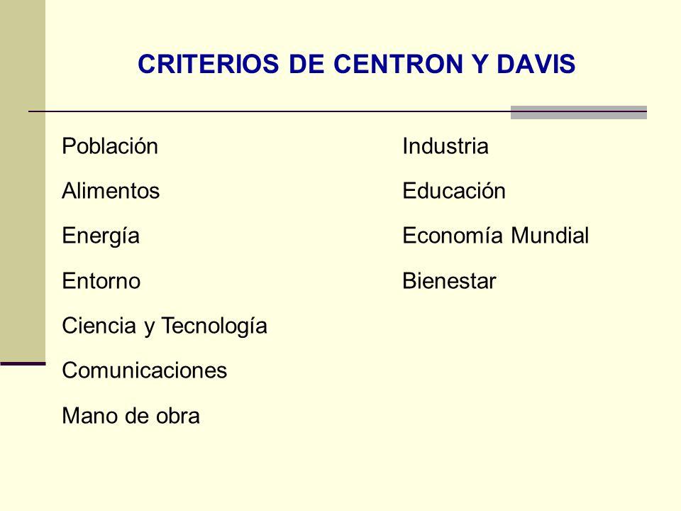CRITERIOS DE CENTRON Y DAVIS PoblaciónIndustria AlimentosEducación EnergíaEconomía Mundial EntornoBienestar Ciencia y Tecnología Comunicaciones Mano d
