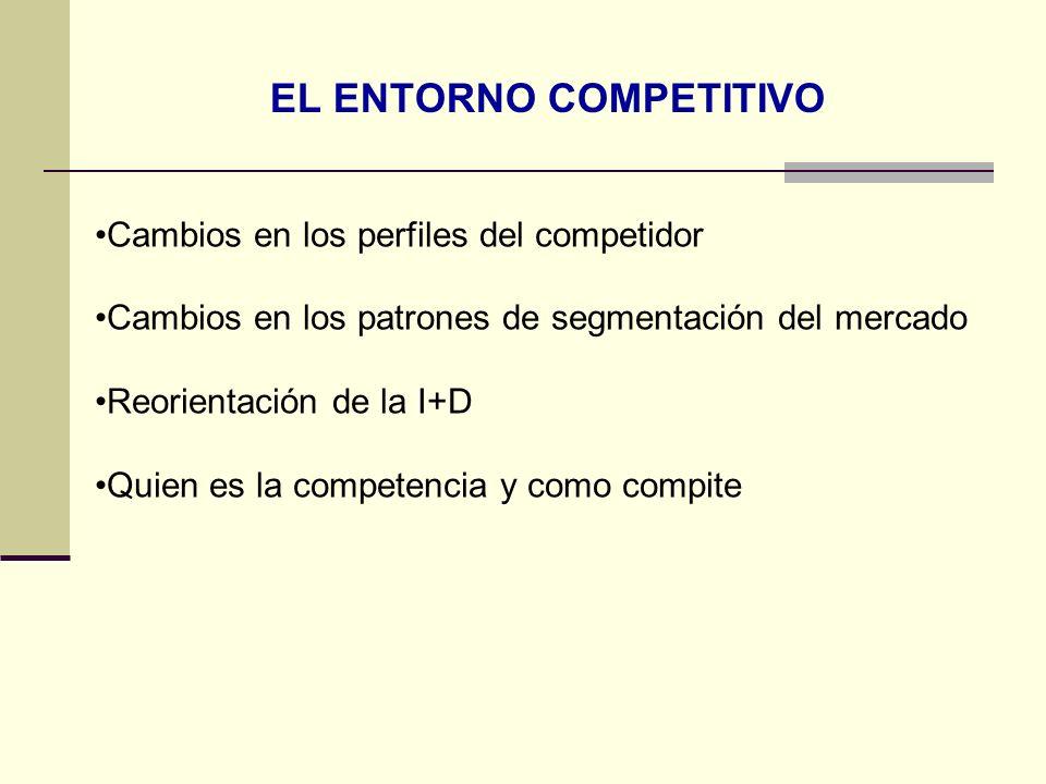 EL ENTORNO COMPETITIVO Cambios en los perfiles del competidor Cambios en los patrones de segmentación del mercado Reorientación de la I+D Quien es la