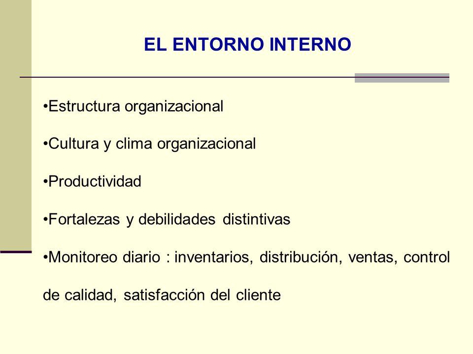 EL ENTORNO INTERNO Estructura organizacional Cultura y clima organizacional Productividad Fortalezas y debilidades distintivas Monitoreo diario : inve