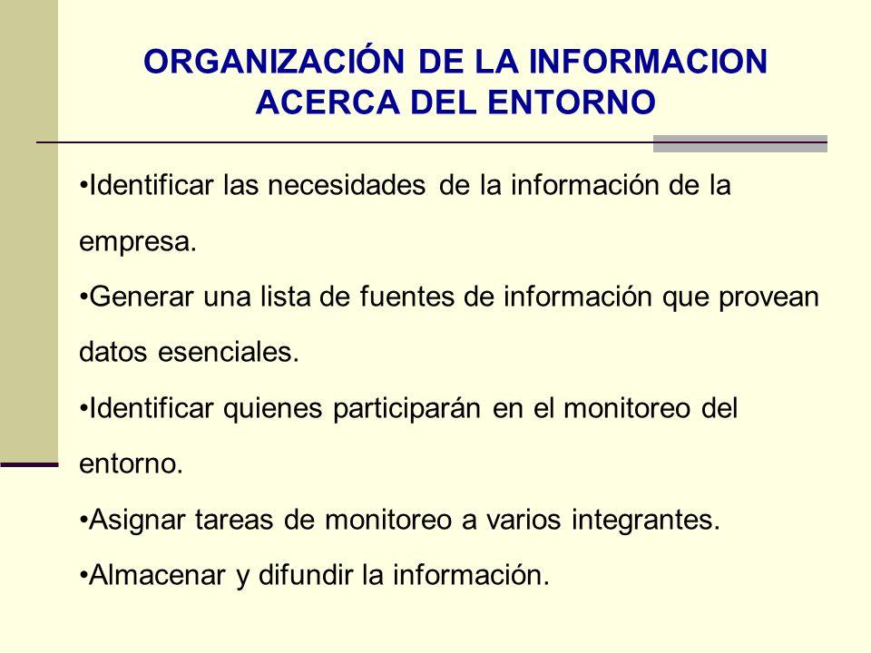 ORGANIZACIÓN DE LA INFORMACION ACERCA DEL ENTORNO Identificar las necesidades de la información de la empresa. Generar una lista de fuentes de informa