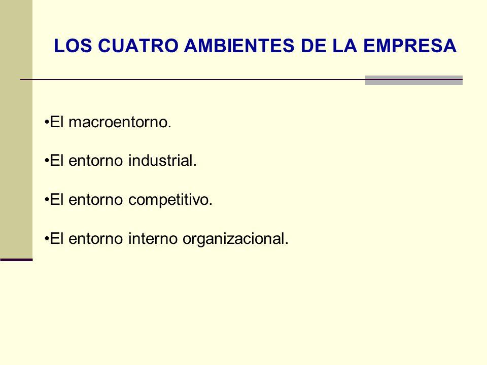 LOS CUATRO AMBIENTES DE LA EMPRESA El macroentorno. El entorno industrial. El entorno competitivo. El entorno interno organizacional.