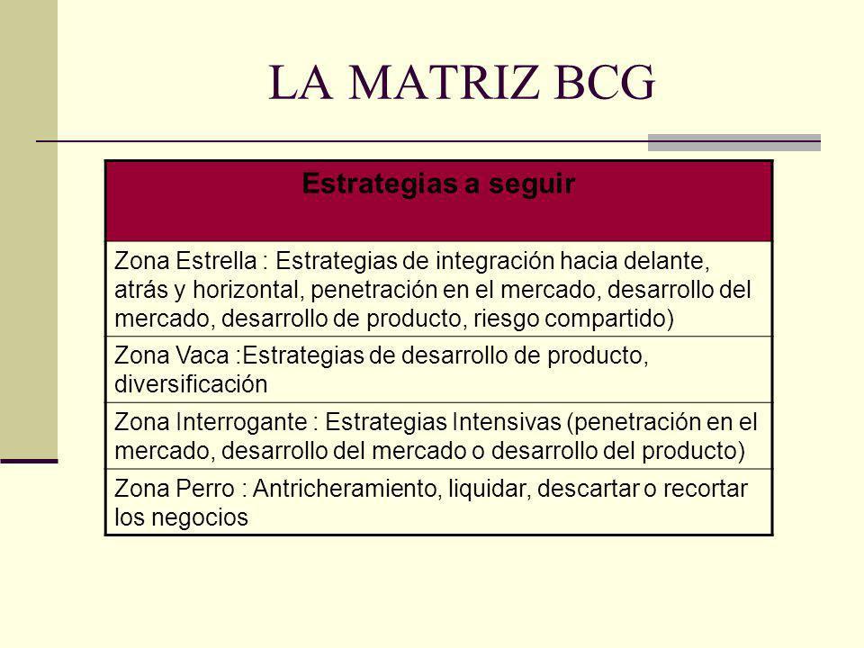 LA MATRIZ BCG Estrategias a seguir Zona Estrella : Estrategias de integración hacia delante, atrás y horizontal, penetración en el mercado, desarrollo