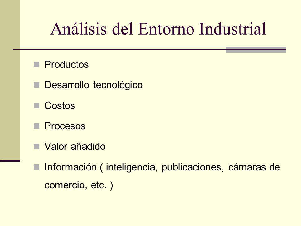 Análisis del Entorno Industrial Productos Desarrollo tecnológico Costos Procesos Valor añadido Información ( inteligencia, publicaciones, cámaras de c