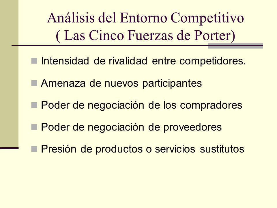 Análisis del Entorno Competitivo ( Las Cinco Fuerzas de Porter) Intensidad de rivalidad entre competidores. Amenaza de nuevos participantes Poder de n