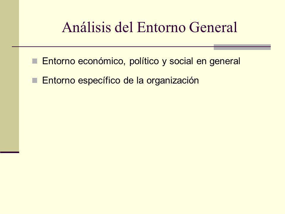 Análisis del Entorno General Entorno económico, político y social en general Entorno específico de la organización