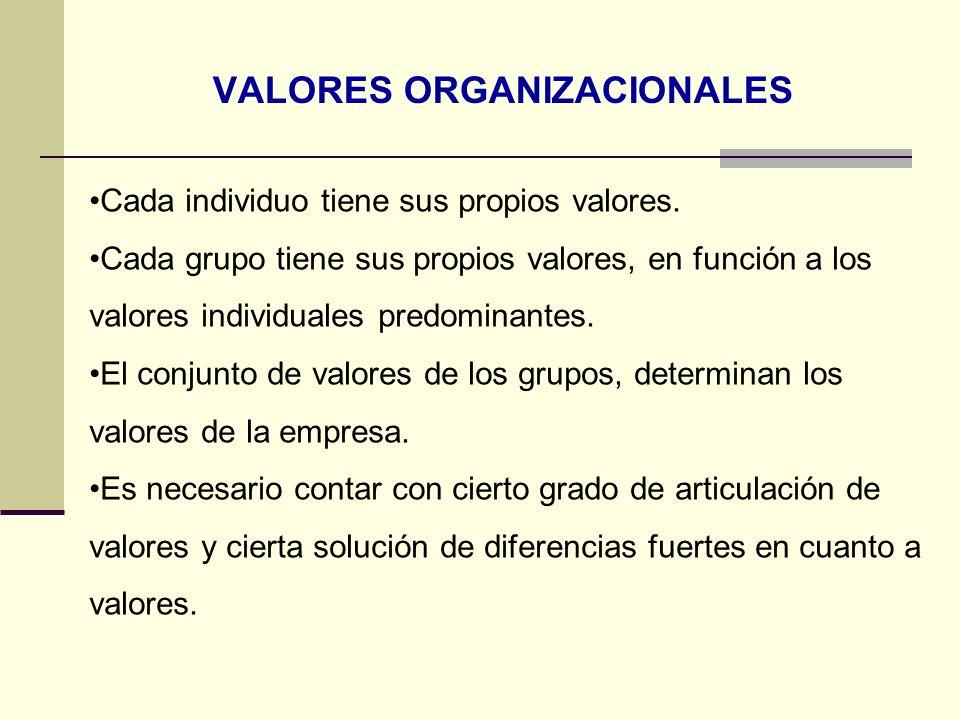 VALORES ORGANIZACIONALES Cada individuo tiene sus propios valores. Cada grupo tiene sus propios valores, en función a los valores individuales predomi