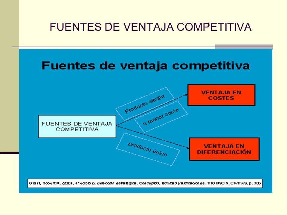 FUENTES DE VENTAJA COMPETITIVA