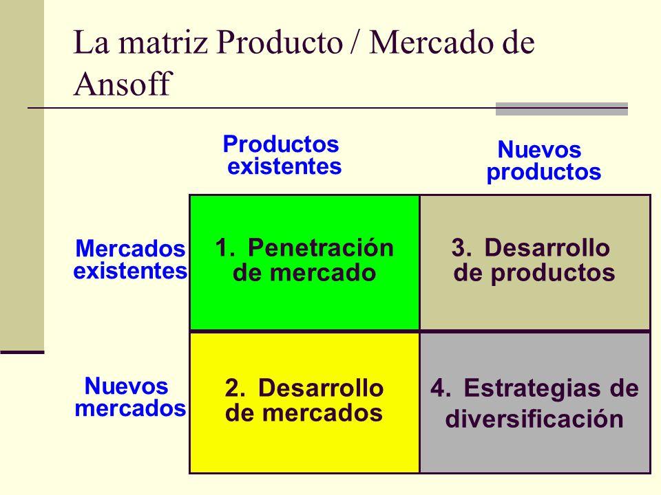 La matriz Producto / Mercado de Ansoff 4.Estrategias de diversificación 2.Desarrollo de mercados Nuevos mercados 1.Penetración de mercado Mercados exi