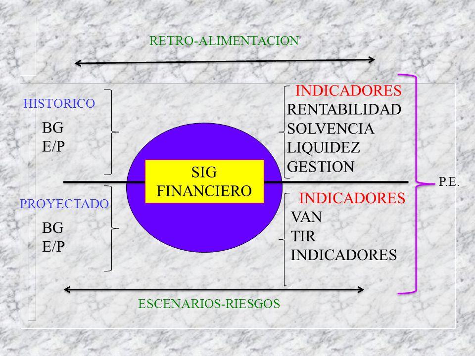 HISTORICO PROYECTADO BG E/P BG E/P INDICADORES RENTABILIDAD SOLVENCIA LIQUIDEZ GESTION INDICADORES VAN TIR INDICADORES SIG FINANCIERO P.E. RETRO-ALIME